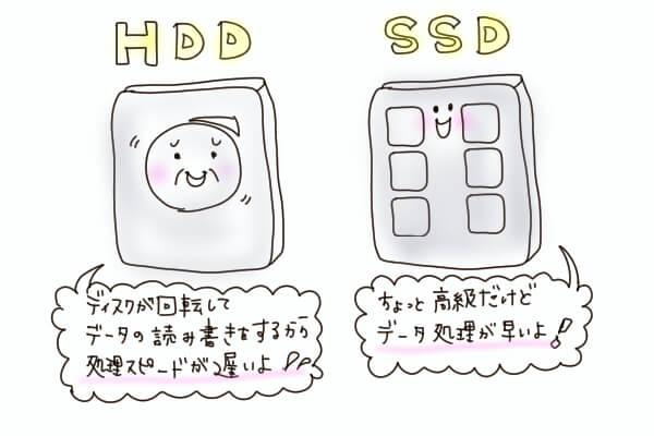 HDD SSD わかりやすく