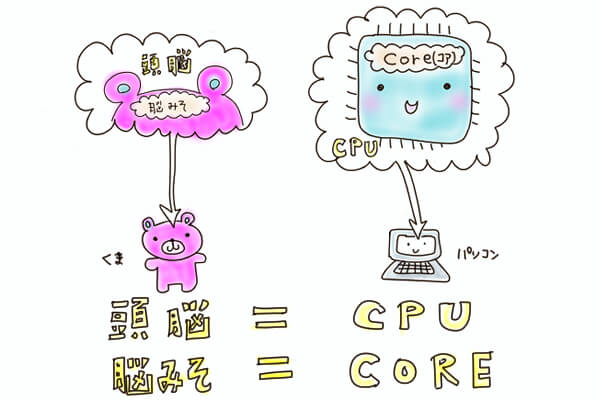 cpu とは?わかりやすく